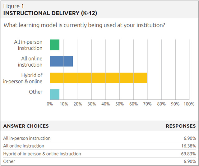 instructional delivery (K-12)