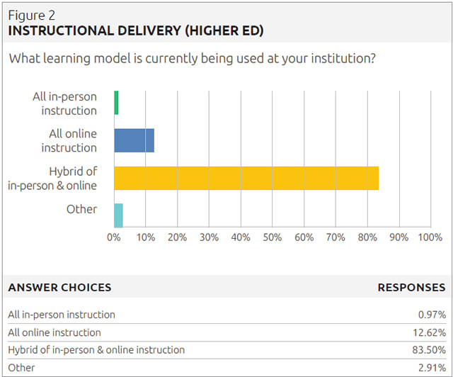 instructional delivery (higher ed)