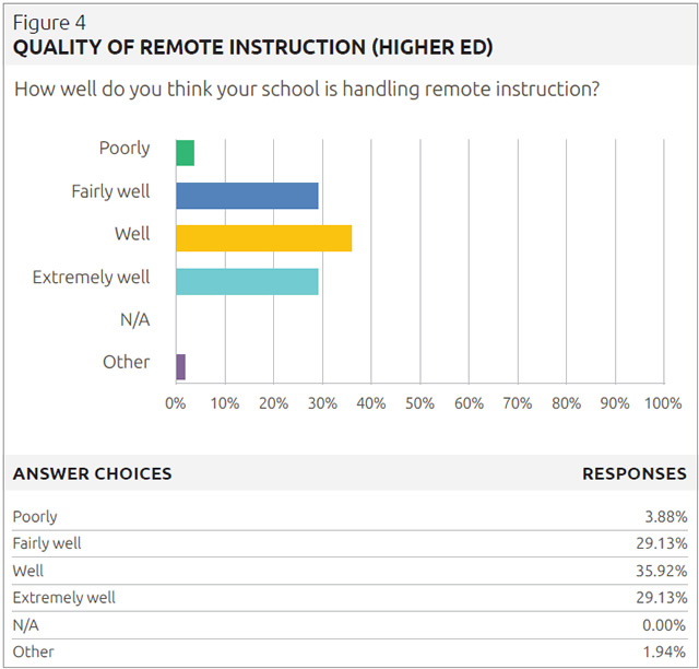 quality of remote instruction (higher ed)