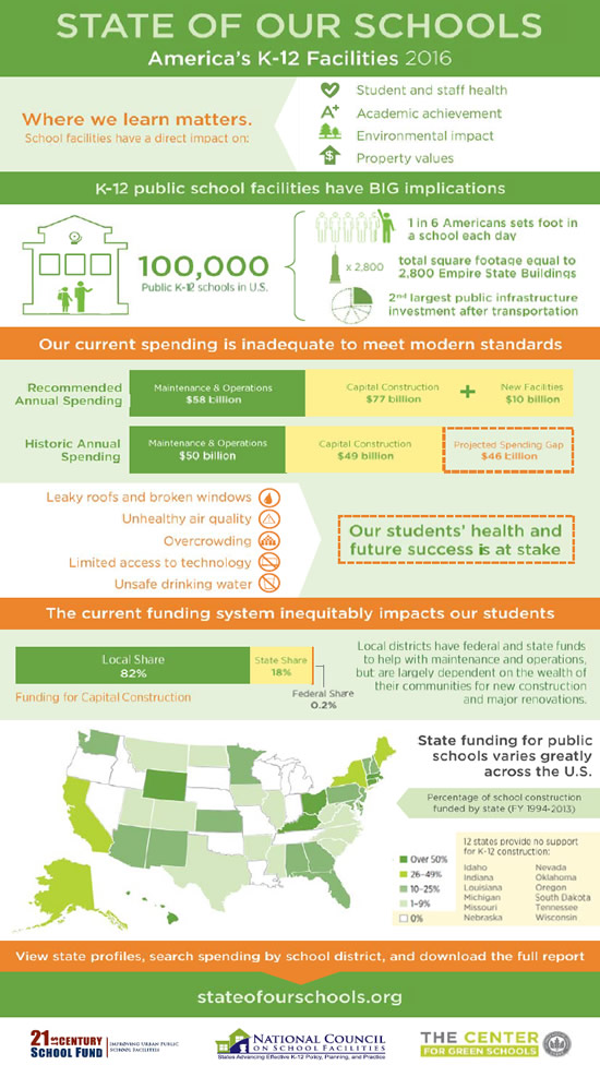 State of our School Infrastructure infographic